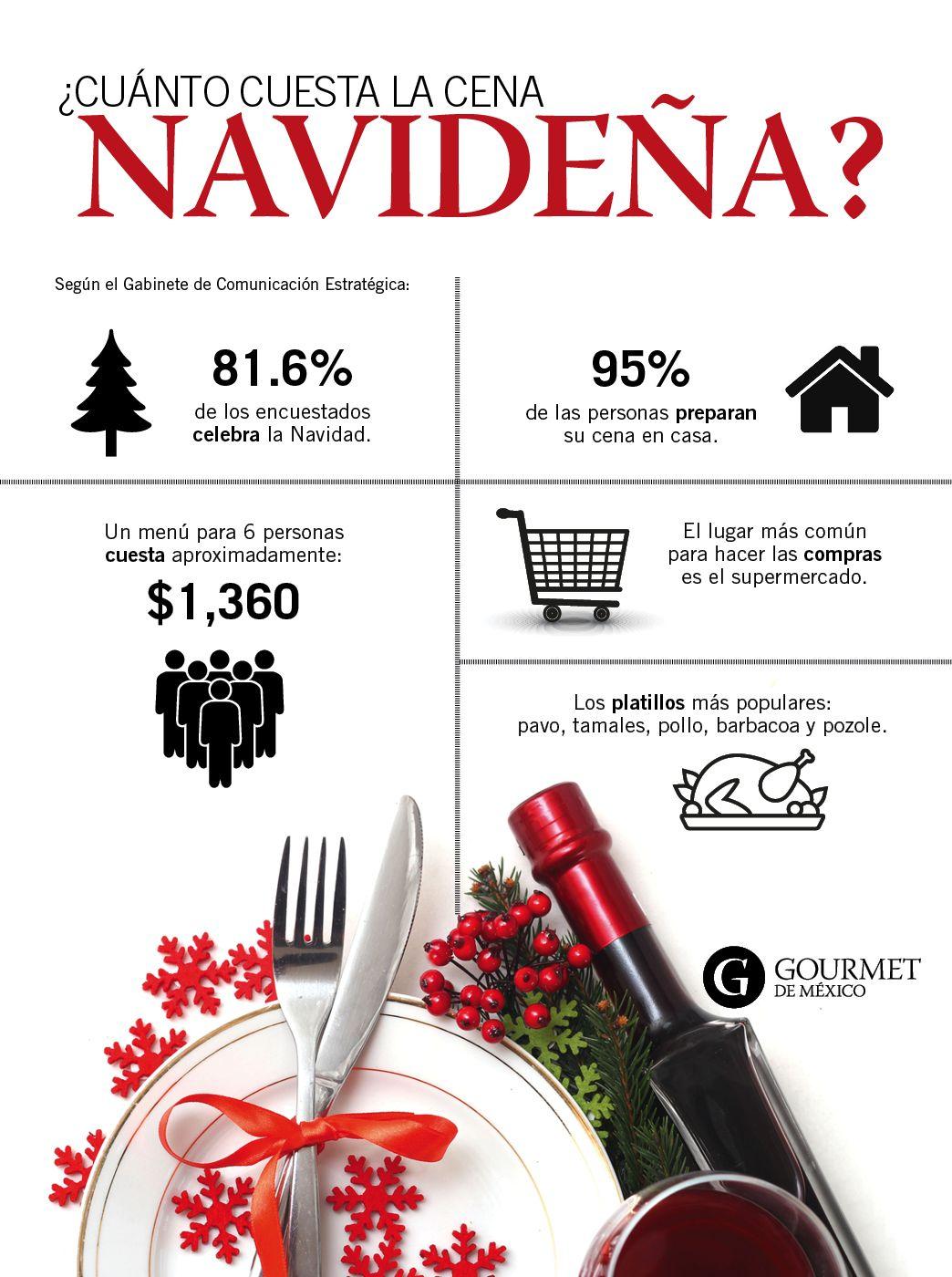 Cuanto Cuesta La Cena De Navidad Cena De Navidad Cenas Navidenas Comida Gourmet