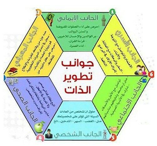 جوانب تطوير الذات الاساسيه Life Skills Activities Learning Websites Life Skills