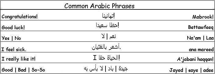 Common Arabic Phrases Arabic Phrases Learn Arabic Language Arabic Language