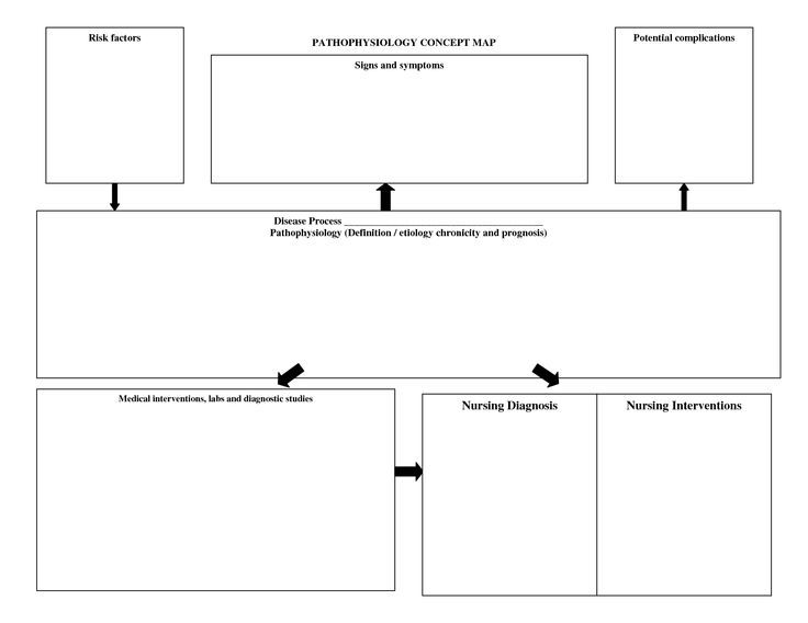 Nursing Diagnosis Concept Maps | scope of work template | Nursing ...