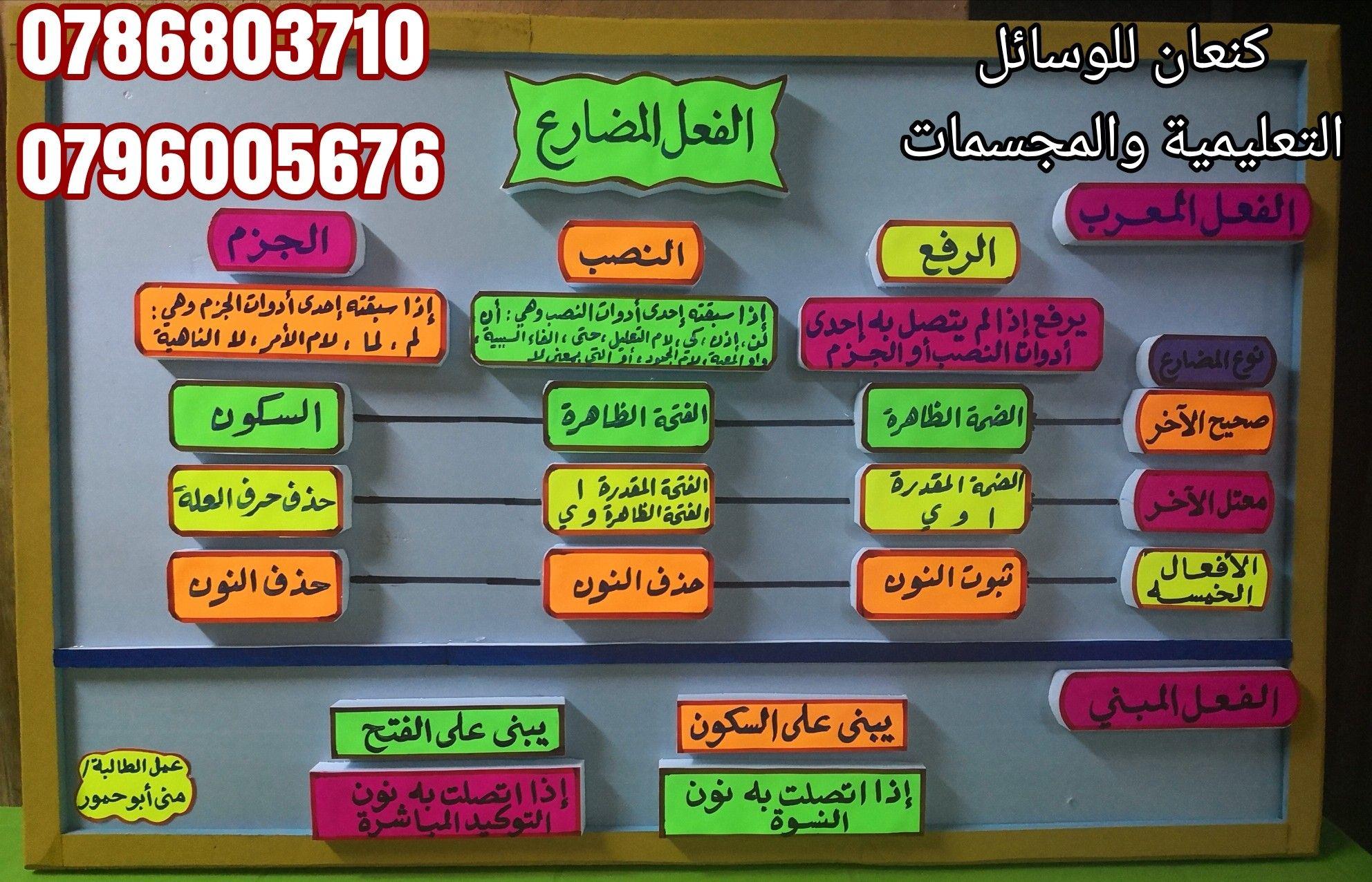 لوحة تعليمية عن الفعل المضارع في اللغة العربية School Tool School Related School