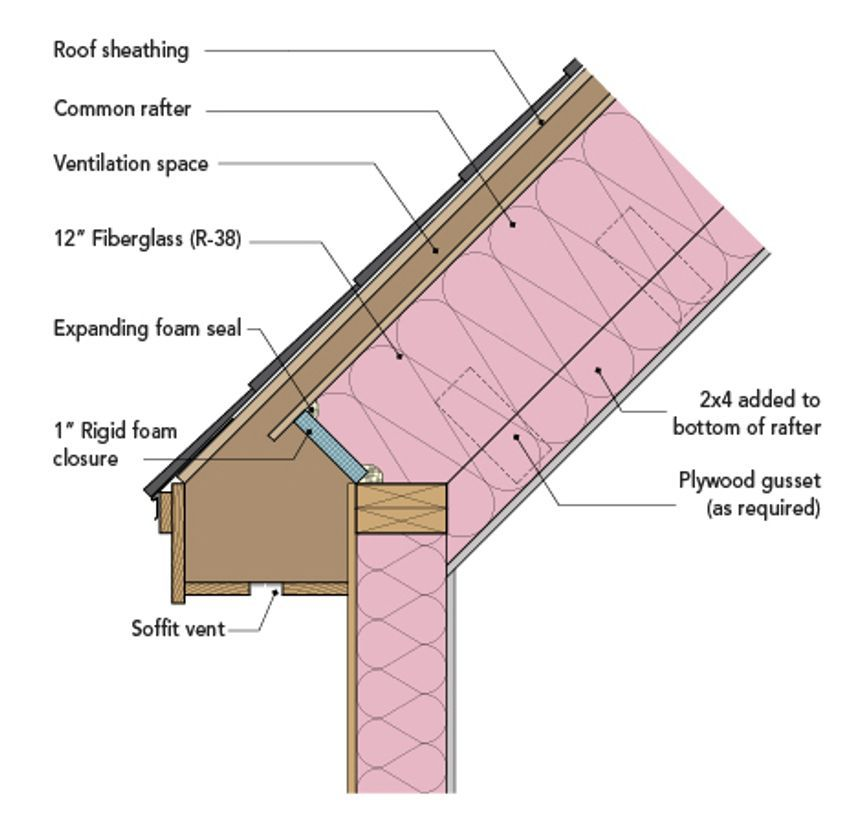 Five Cathedral Ceilings That Work Greenbuildingadvisor Cathedral Ceiling Roof Sheathing Cathedral Ceiling Insulation