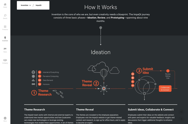 Qualcomm Infographic Web Design Web Design Blueprints Infographic