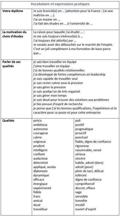 vocabulaire et expressions pratiques utiles pour remplir