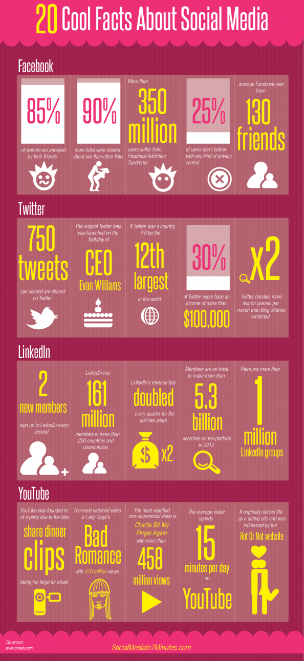 Social media infographic  Most stand out point to me: