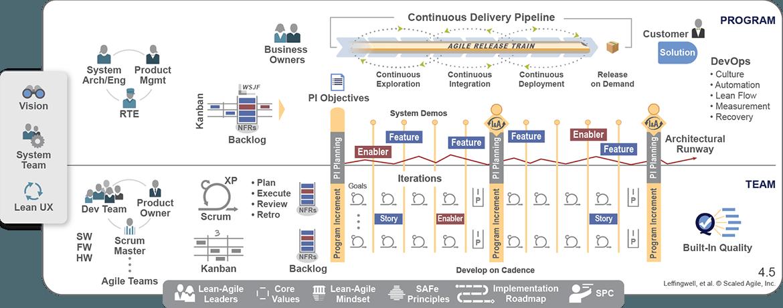 Scaled Agile Framework Safe For Lean Enterprises Project