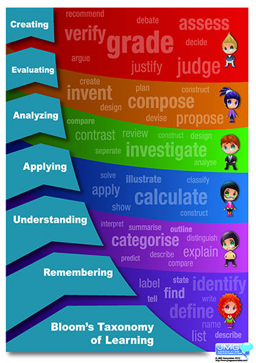 Unlimited Print Package Blooms Taxonomy Display Poster Blooms Taxonomy Display Blooms Taxonomy Taxonomy