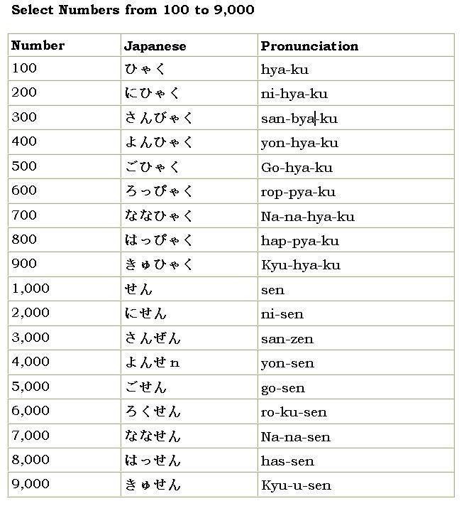 Japanese number chart also mersnoforum rh