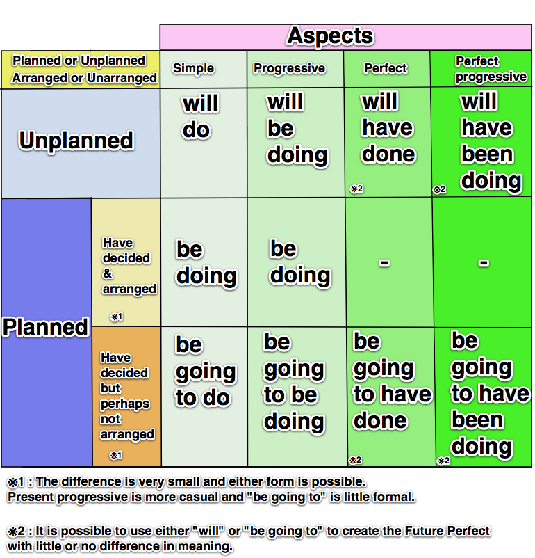 use of will and going to exercises pdf