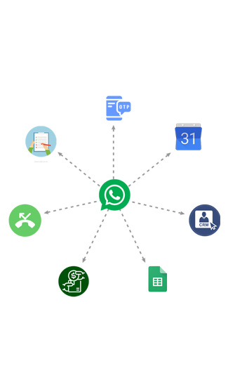 Whatsapp Business Automation System Comes With Features Like Auto Reply For Whatsapp Messages Whatsapp Integration With Your Crm To E Whatsapp Message Messages Business
