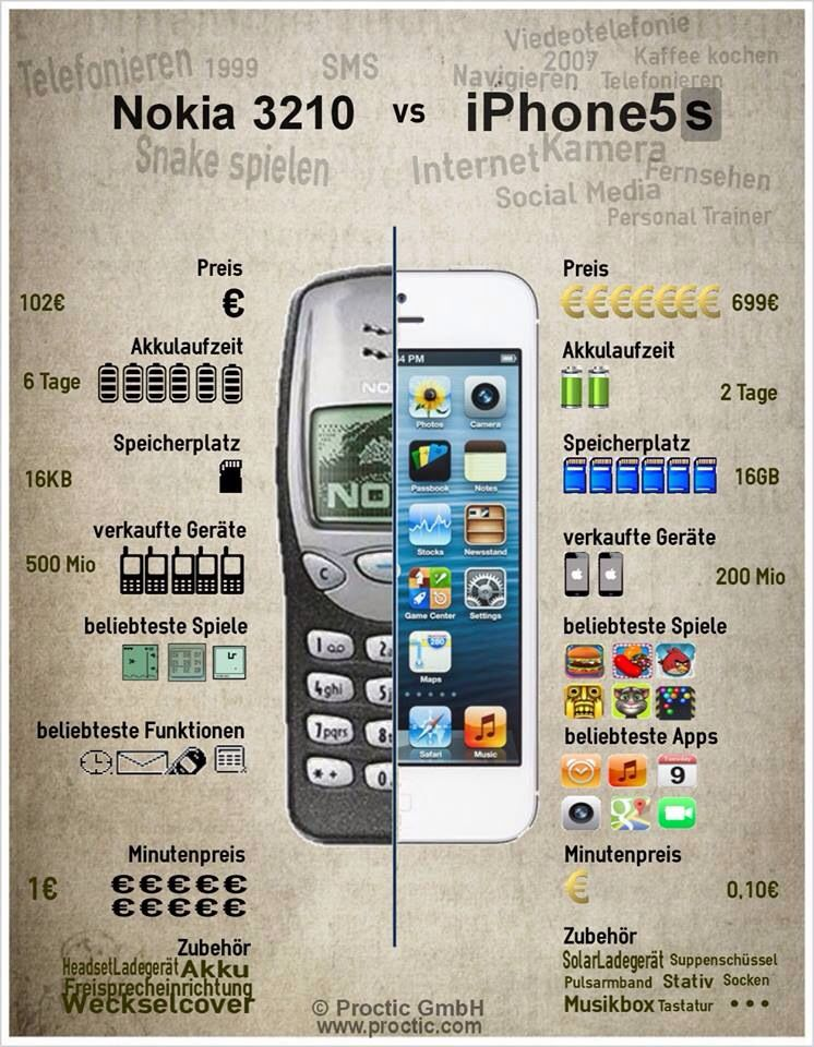 Nokia 3210 vs iPhone 5s. Do you remember your first