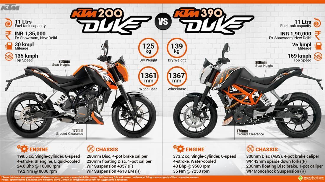 Ktm 200 Duke Vs Ktm 390 Duke In 2020 Ktm Duke Vs Duke
