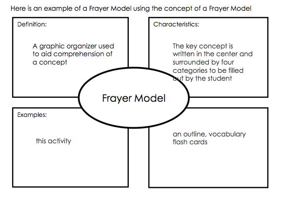 science frayer model example  Google Search | graphic anizers | Graphic anizers, Teaching