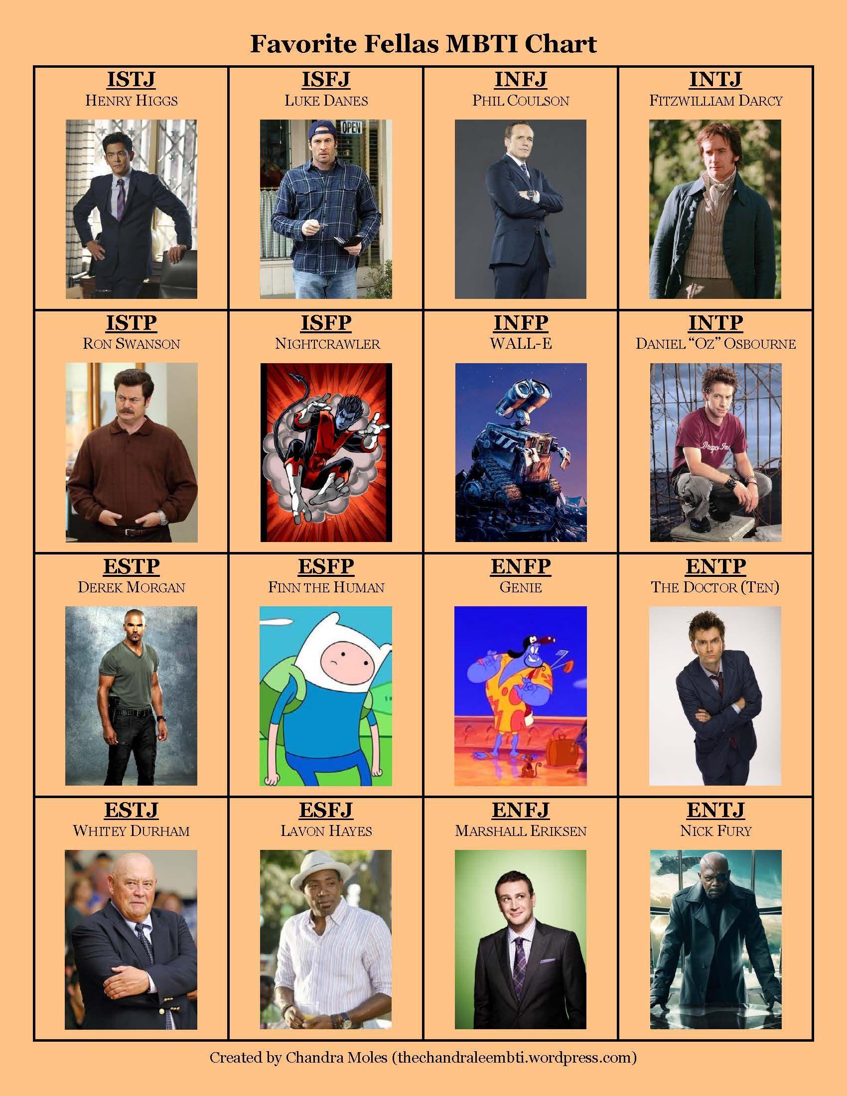 #MyersBriggs #MBTI #FavoriteFellas #AwesomeMBTI #Whovian #Whedonist #Janeite
