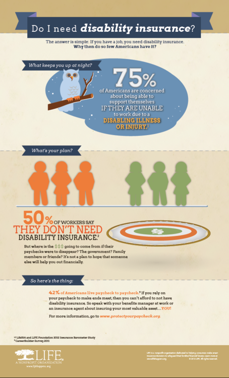 Do I Need Disability Insurance An Infographic  Disability