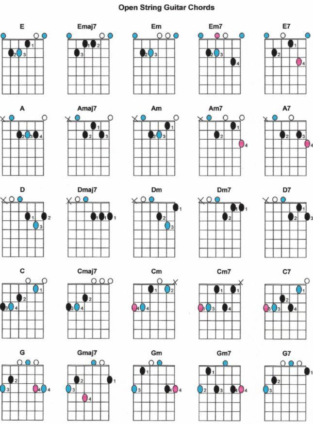 A7 C Chord Guitar Finger Position