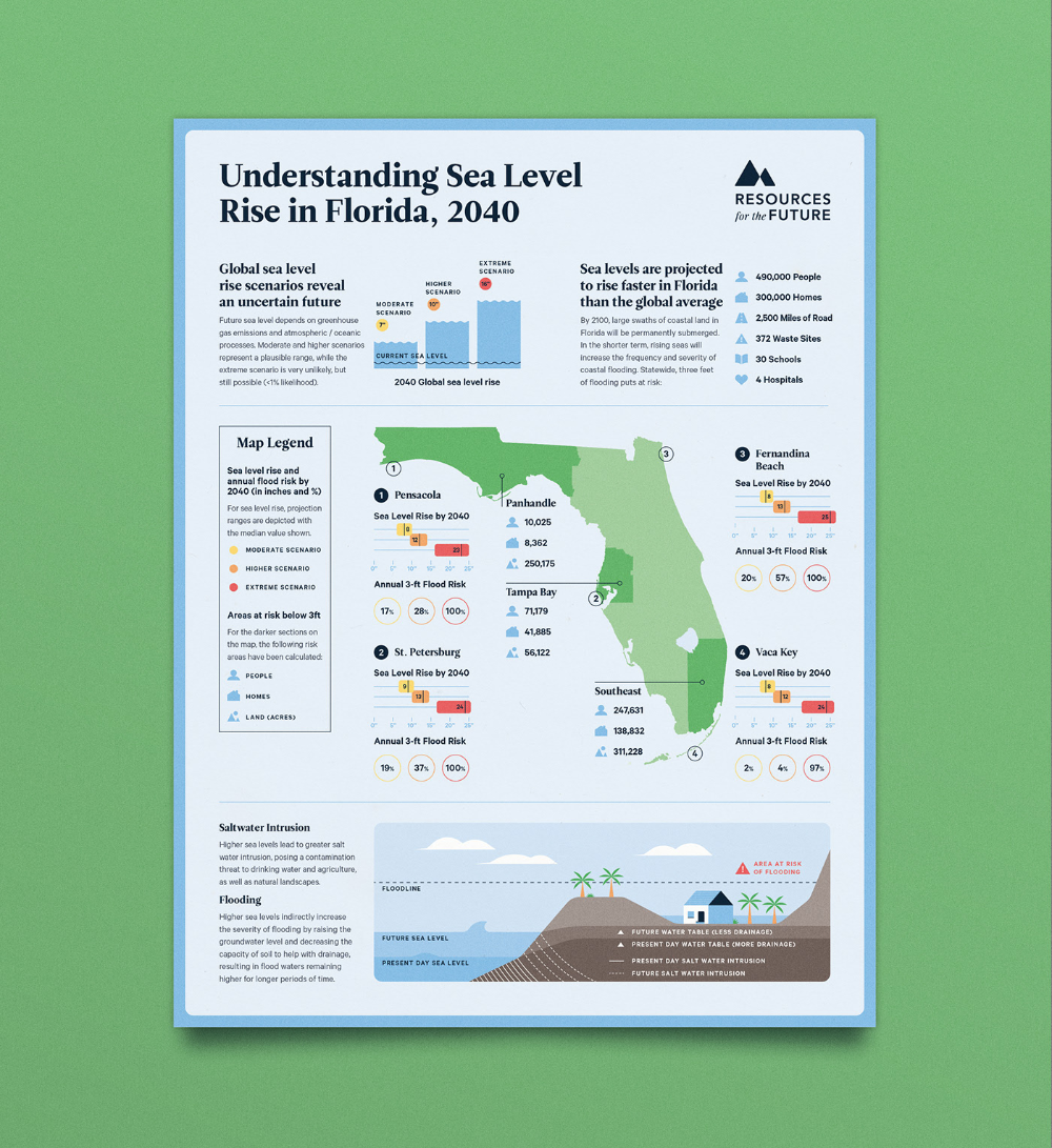 The Florida Climate Outlook / Infographic Design on