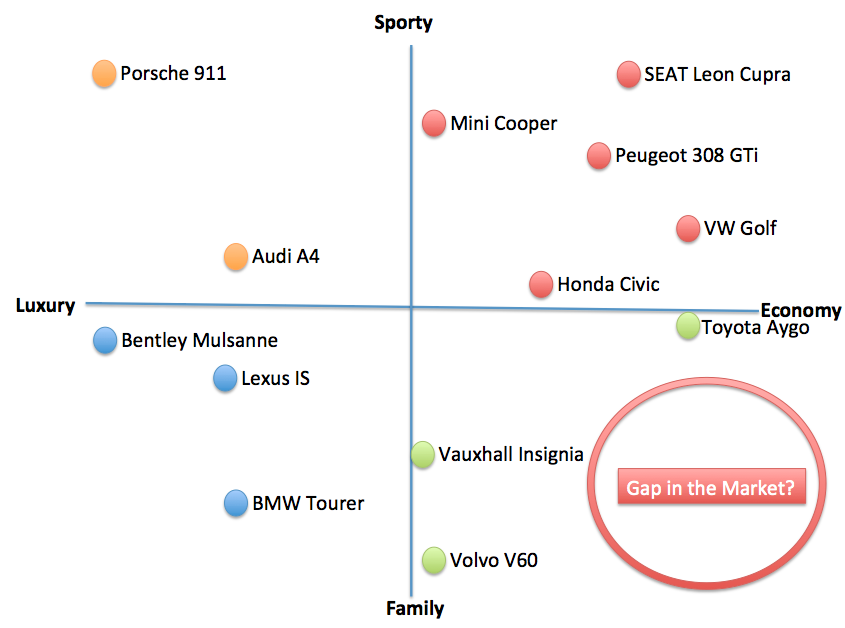 Positioning Map Gap In The Market Example Market Pinterest