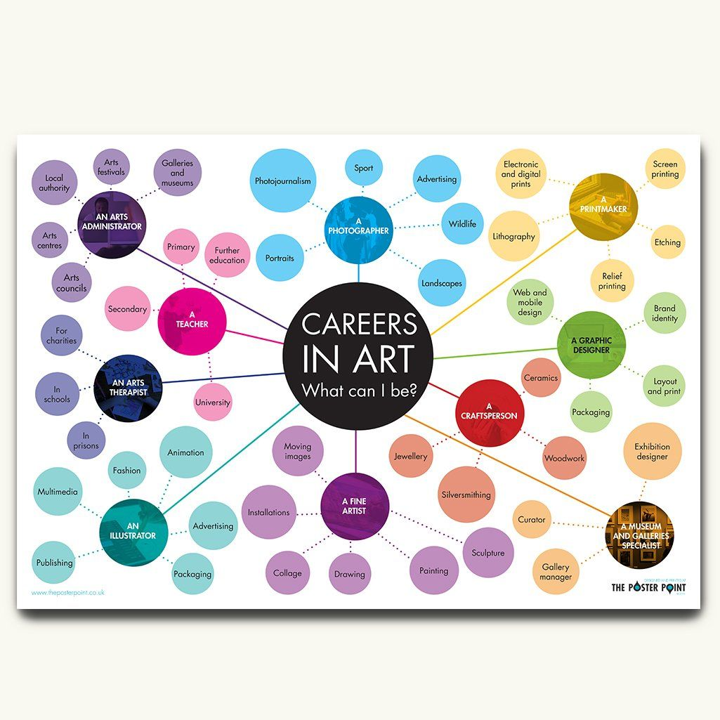 Careers in art poster what can i be inspiring careers