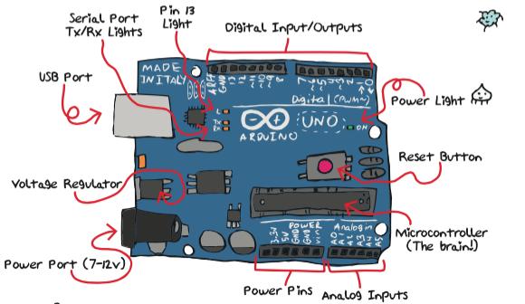 Arduino drawing | School - Makerspace | Arduino, Voltage
