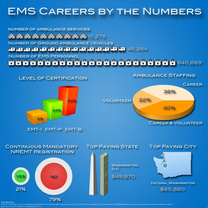 EMT Career and Salary Infographic This gives some interesting - paramedic job description