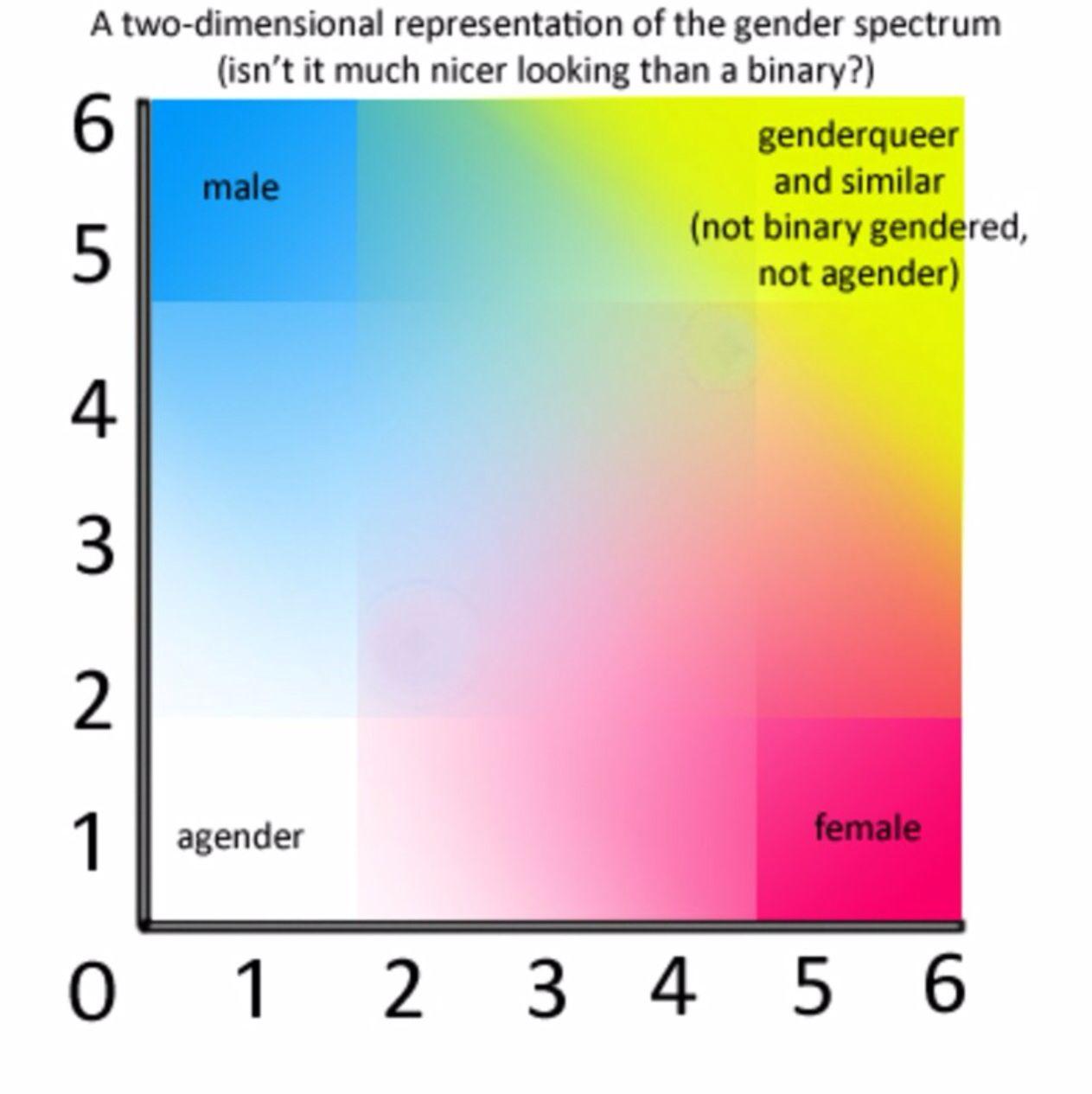2d Representation Of The Gender Spectrum