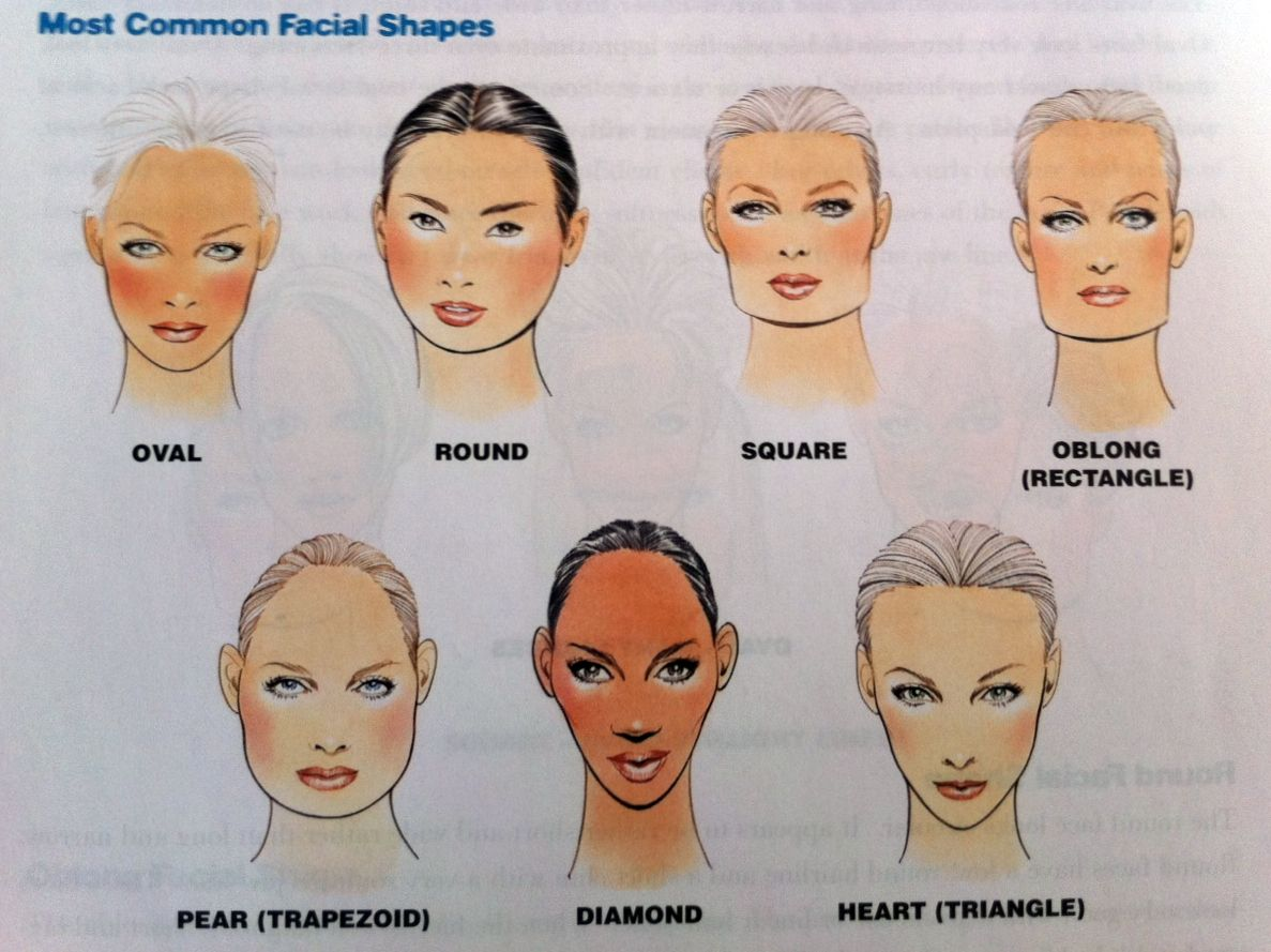 face shapes and contouring | highlighting in makeup and it can