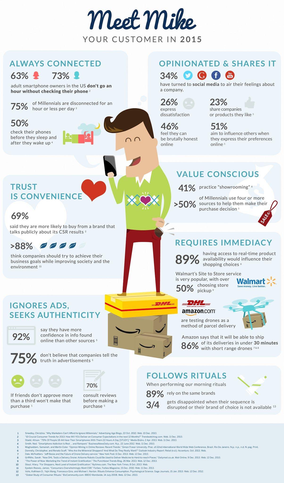 Meet Tomorrow's Consumer infographic Social media