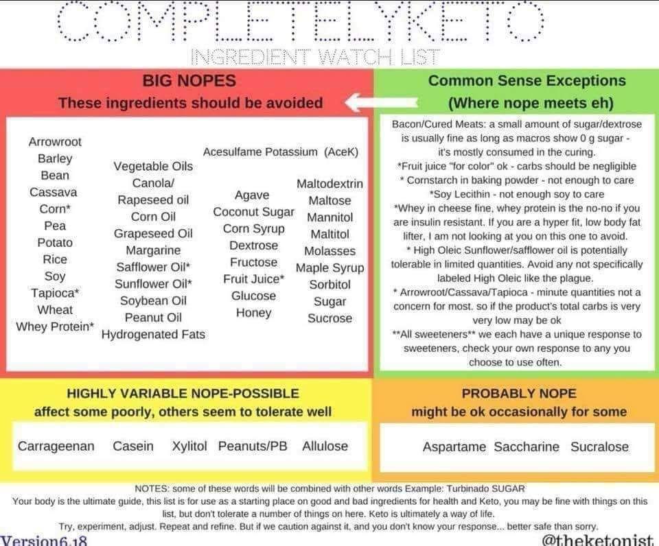 Completely Keto Ingredient Watch List Ingredient Keto Diet Food List Beans Vegetable