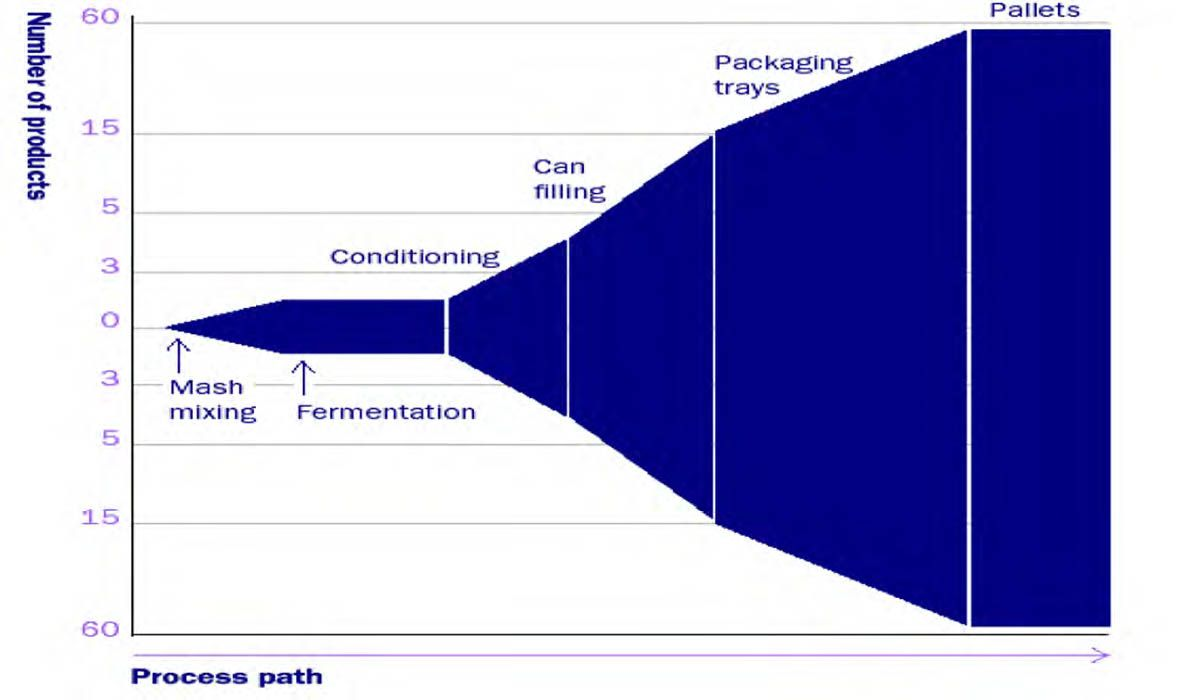 Lean Supply Chain Management Supply Chain Supply Chain Management Management