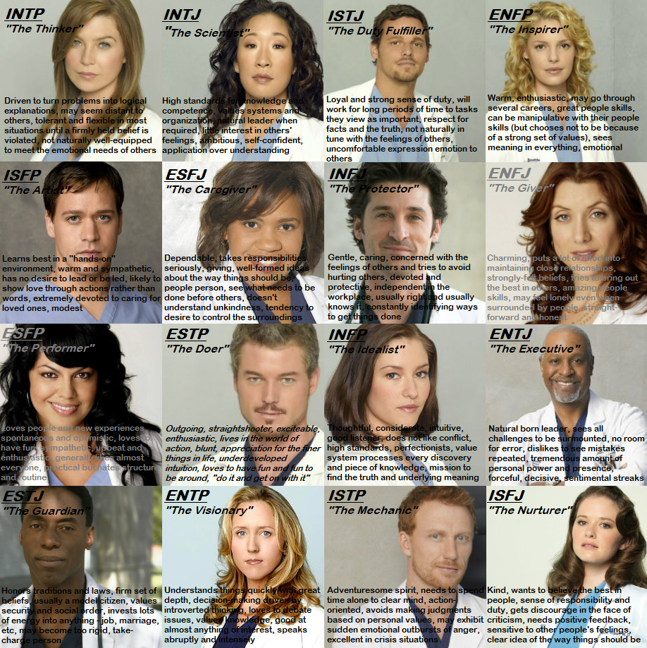 Grey\'s Anatomy MBTI... I am so in love w/this! I know which people ...