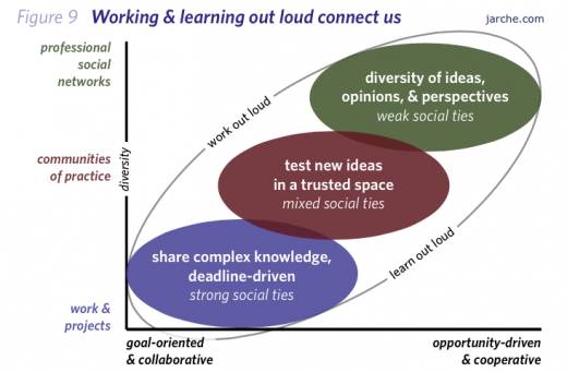 ID and Other Reflections: Skills for the Networked World