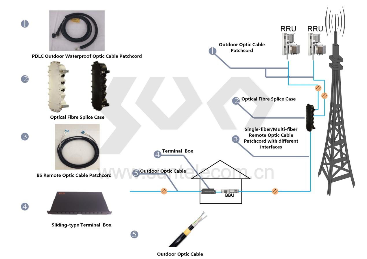 Fiber To The Antenna Ftta Sun Telecom Fiber Optic Solutions Provider Fiber Optic Antenna Fiber