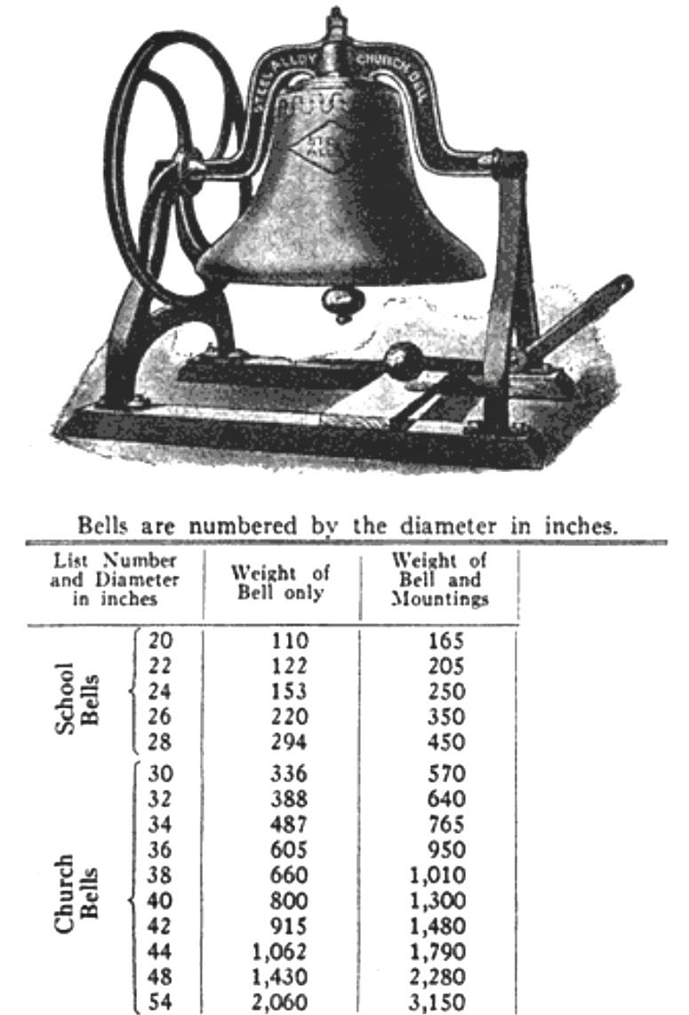 Ridge Valley Reformed UCC 2060 lb. cast iron 1901 bell.  Removed due to crack approx. 1955.  RV. Schoolhouse bell replaced it until a carillon was proposed in 1973.  The Carillon plan never took place. A small 300 lb. bronze bell from Tylersport Sunday School currently occupies the tower.