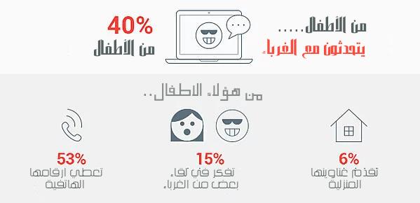ما يفعله الأطفال على انترنت سيفاجئك الاستخدام الآمن لمواقع التواصل الاجتماعي والانترنت Kids Safe Online Children