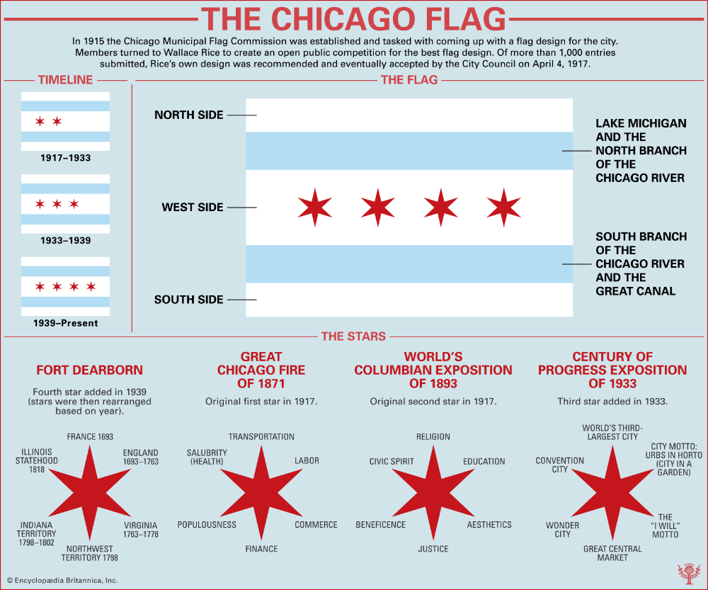 Flag Of Chicago History Symbols Meaning In 2020 Chicago Flag Flag Of Chicago Chicago Flag Tattoo