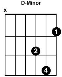 Guitar Chord For D Minor Chord Yahoo Search Results Yahoo
