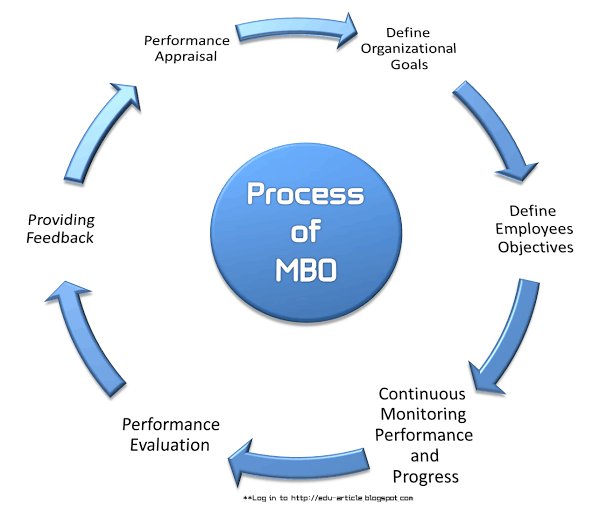6 stages of mbo  management by objectives  process