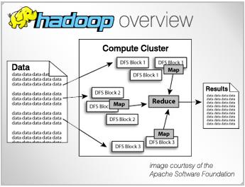 Hadoop Big Data Software Testing Big Data Data Map