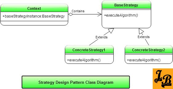Strategy Design Pattern In Java Padrinhos