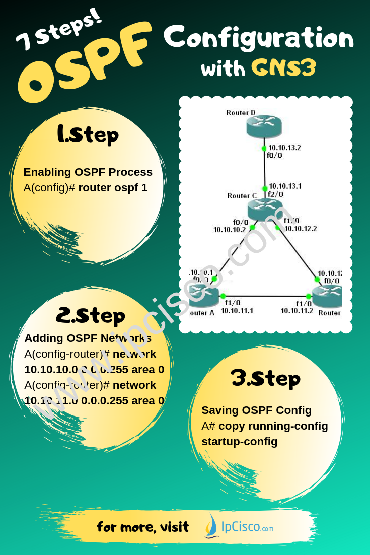 7 Steps OSPF Configuration on GNS3 How to COnfigure OSPFv2 on Cisco