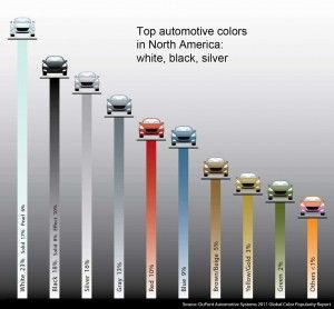 What Color Car Gets Pulled Over The Most >> Auto Body Car Colors What Is Popular Least Popular Get Pulled