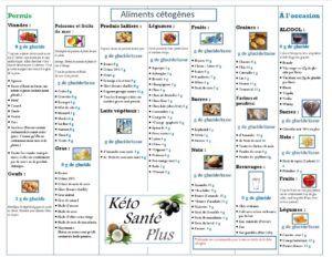 tableau des aliments permis keto sant plus blog de. Black Bedroom Furniture Sets. Home Design Ideas