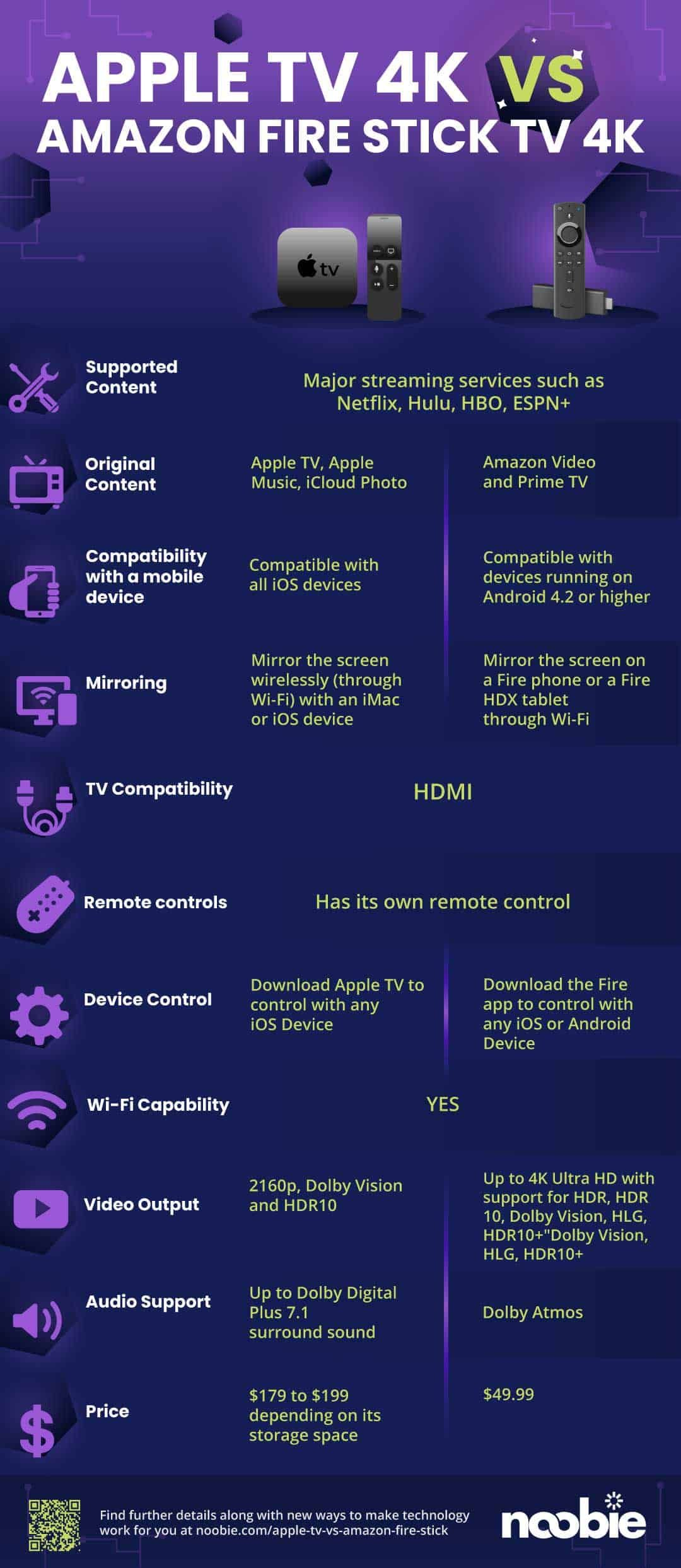Apple TV vs Amazon Fire Stick Duel Revealed [INFOGRAPHIC