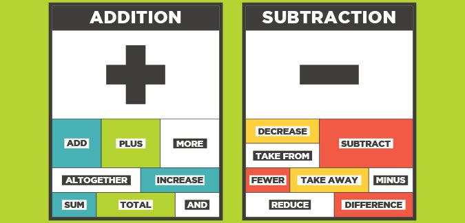 Maths Symbols And Their Meanings With Images Subtraction Math Multiplication And Division