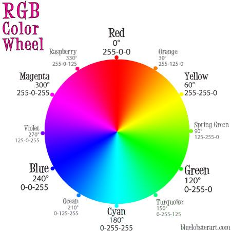 RGB colors Color Wheels Pinterest Color wheels - color wheel chart