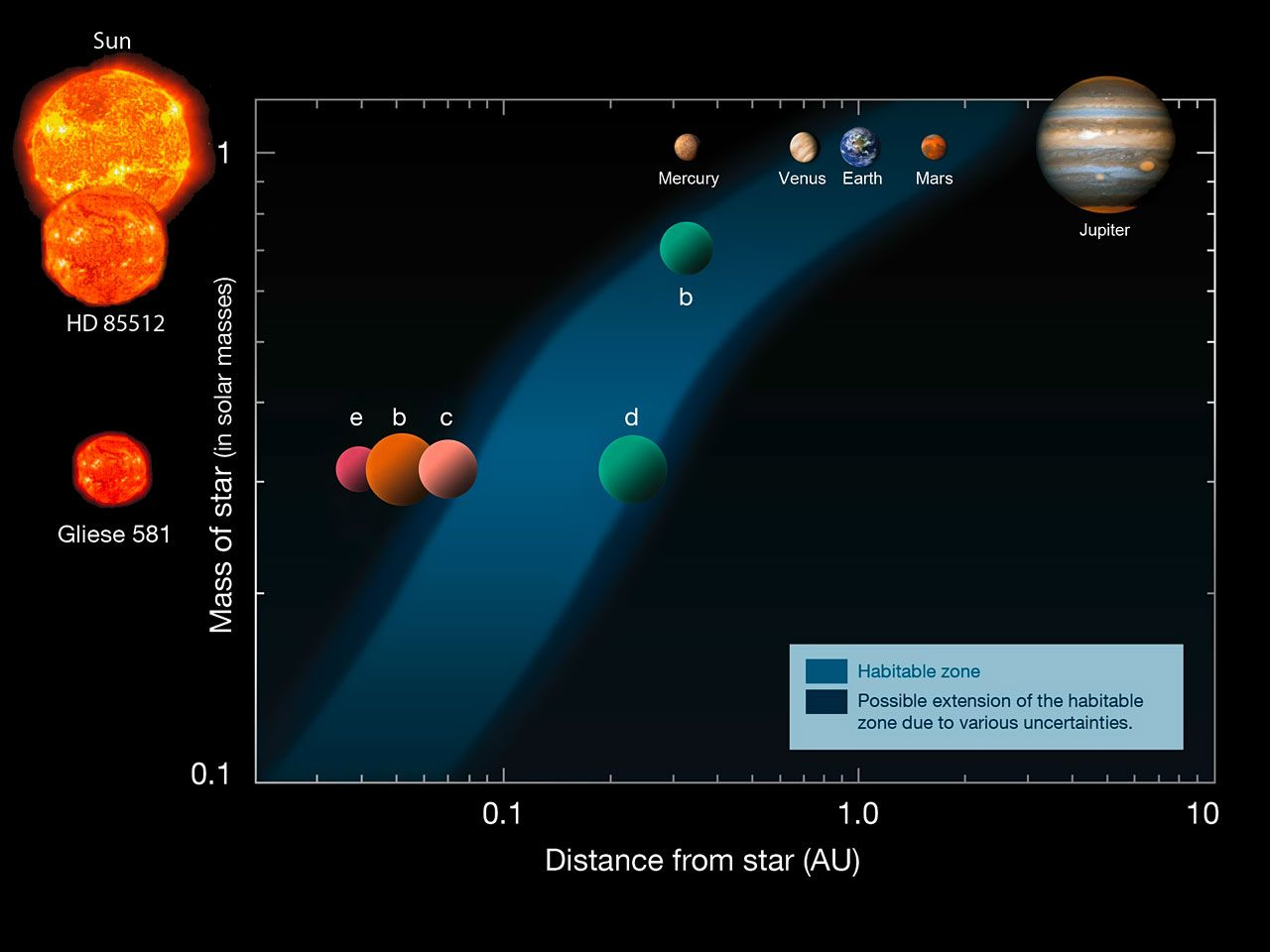 The Habitable Zone Around Some Stars With Planets Based On An Universe Today Solar System Diagram Original By Franck Selsis Univ Of Bordeaux Credit Eso