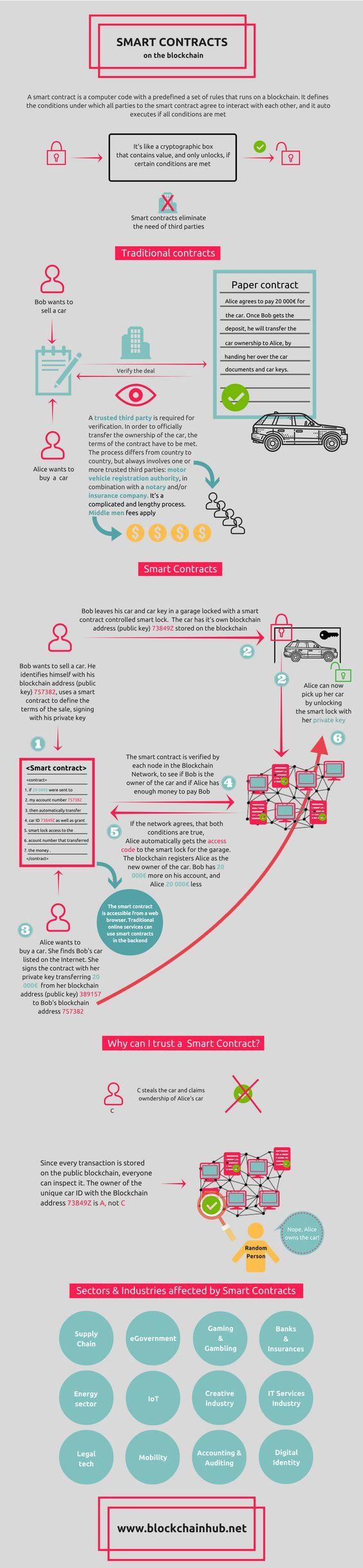 Smart contracts explained - BlockchainHub