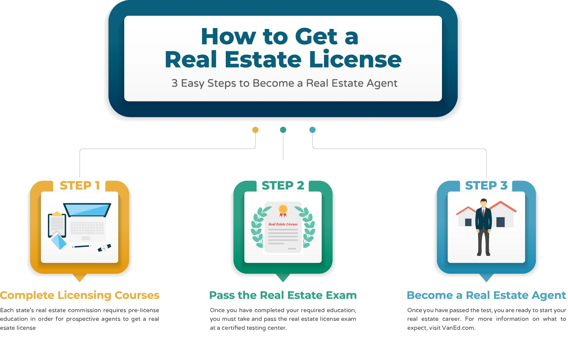 How Hard Is It To Get A Broker S License