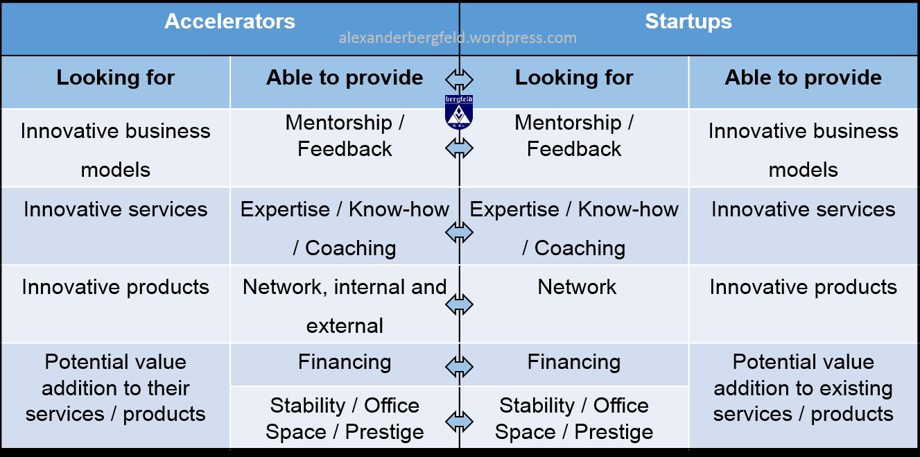 Startup accelerator business plan